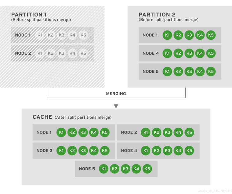 Both Partitions Are Merged Into One Cache