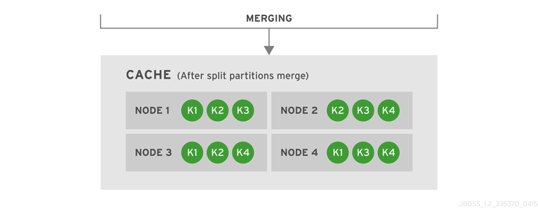 Cache after the partitions are merged