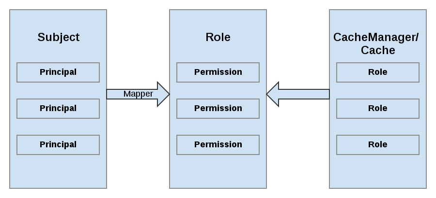 Roles and Permissions Security Mapping