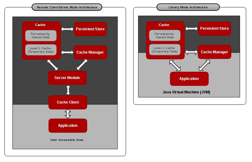 Red Hat JBoss Data Grid Cache Architecture Diagram