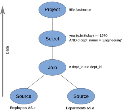 Canonical Query Plan