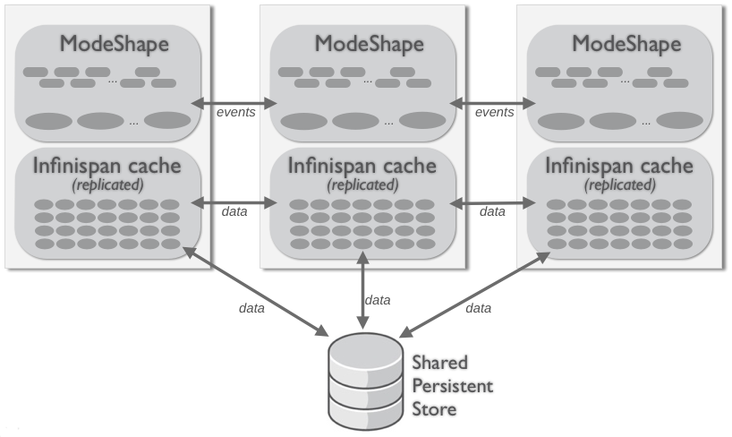 Replicated cluster topology with shared storage