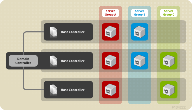 A managed domain with one domain controller, three host controllers, and three server groups. Servers are members of server groups, and may be located on any of the host controllers in the domain.