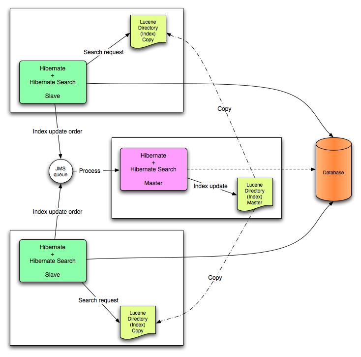 JMS Back-end Configuration