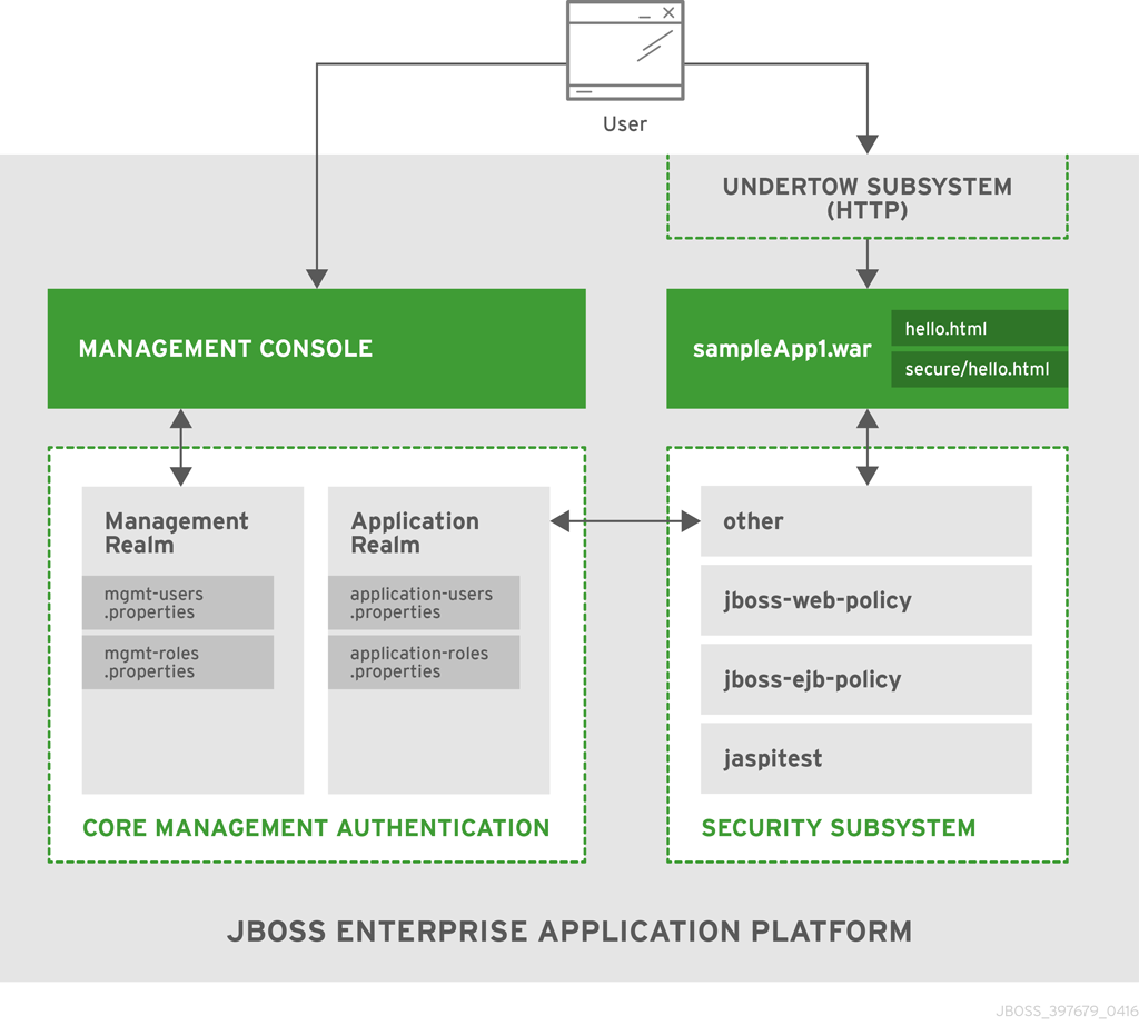 Security Architecture Red Hat JBoss Enterprise Application