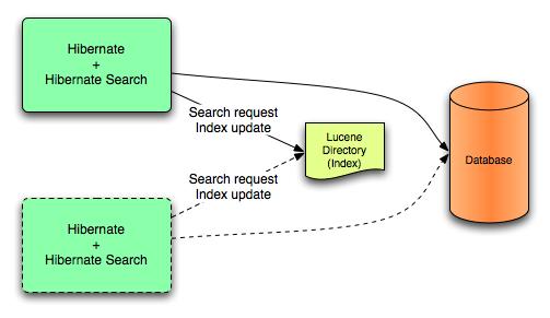 Lucene Back-end Configuration