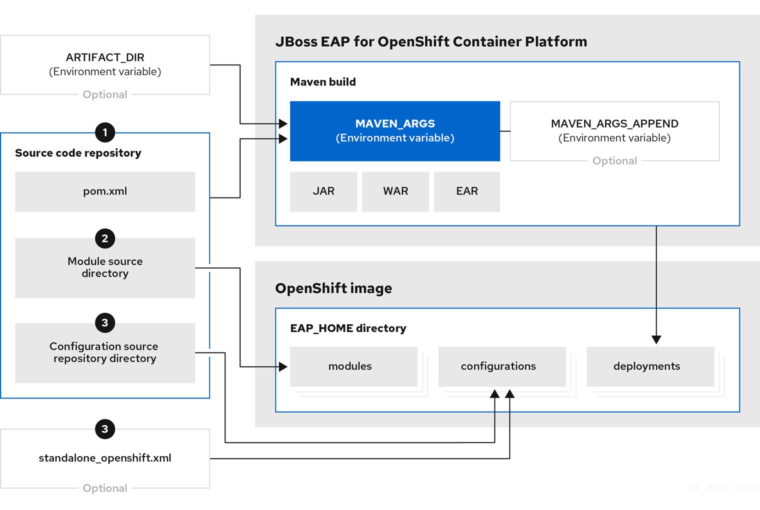 Flowchart illustrating the S2I process for JBoss EAP