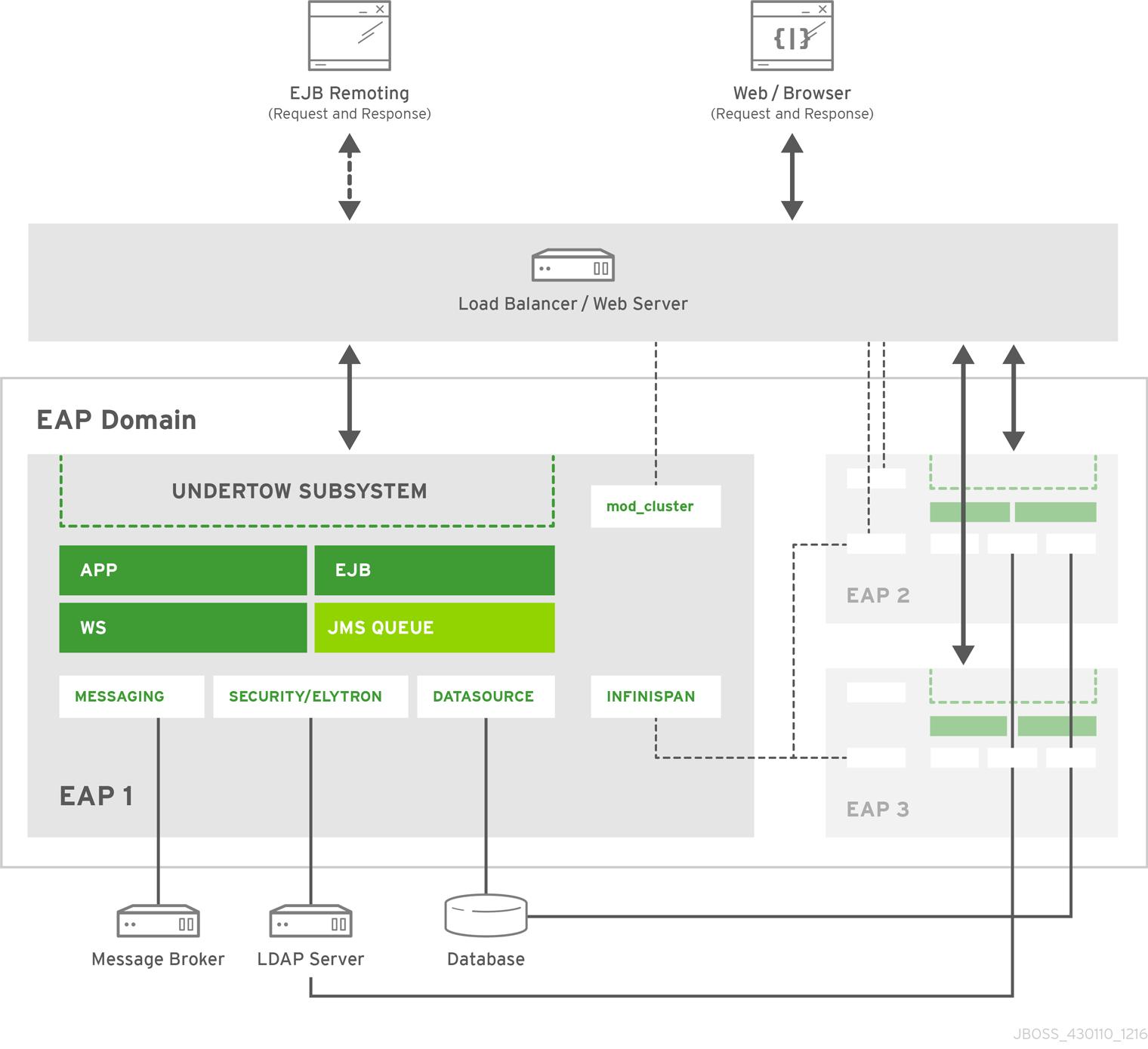 Image of a complex JBoss EAP setup