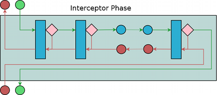 Interceptors are linked together into phases.