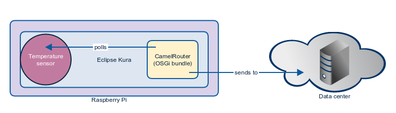 Apache Camel Component Reference - Red Hat Customer Portal