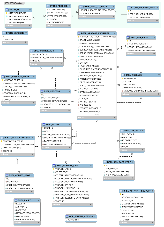 E-R diagram for BPEL database schema