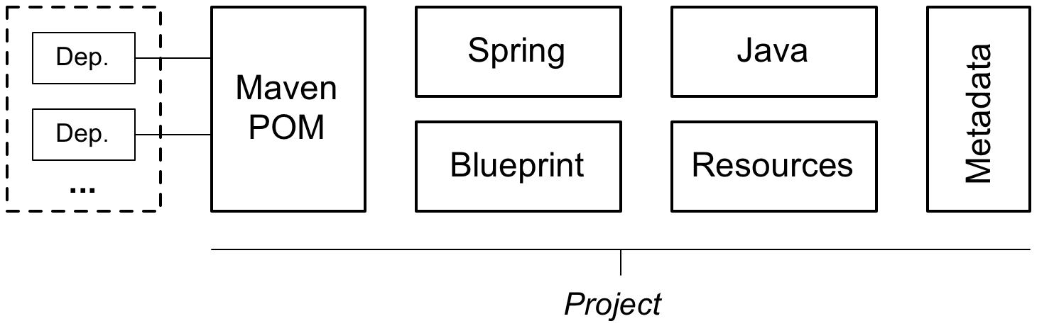 Developing a JBoss Fuse Project