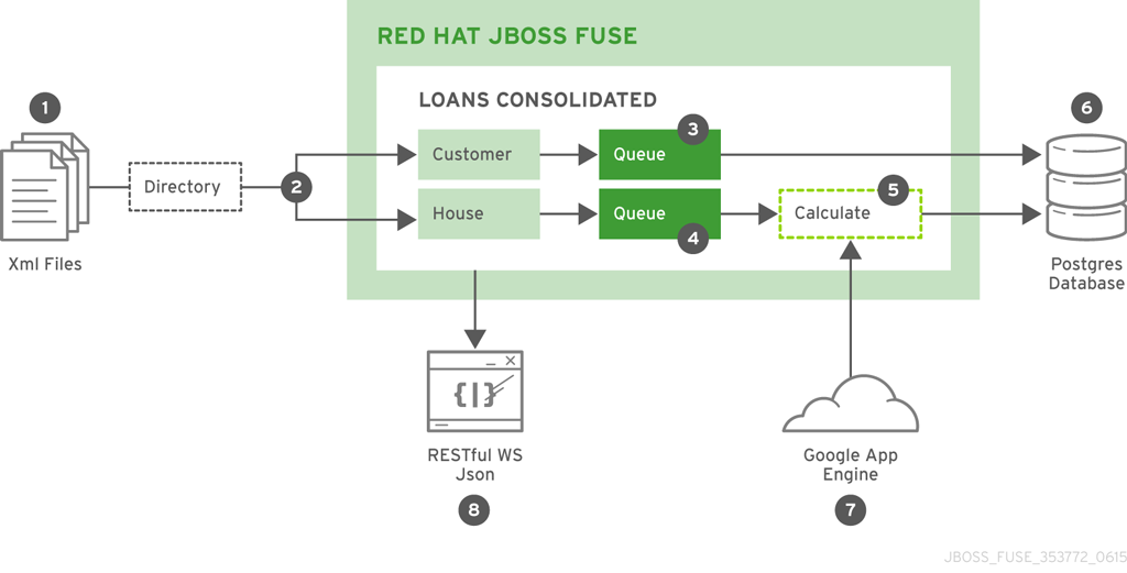 Loans Consolidated Implementation Diagram
