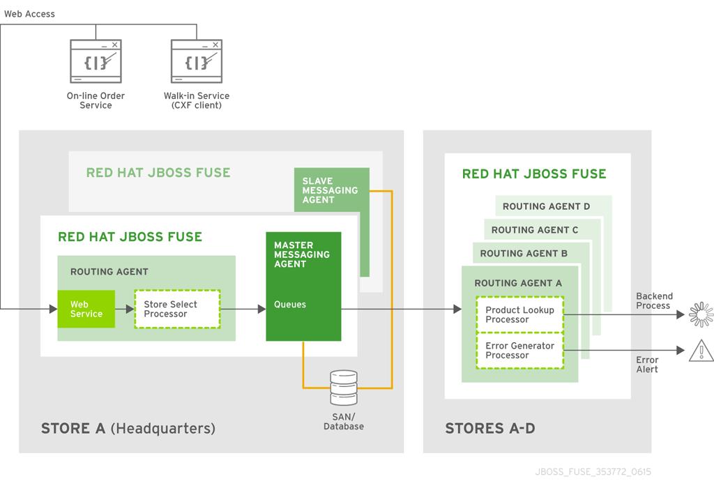 Major Widgets Integration Plan