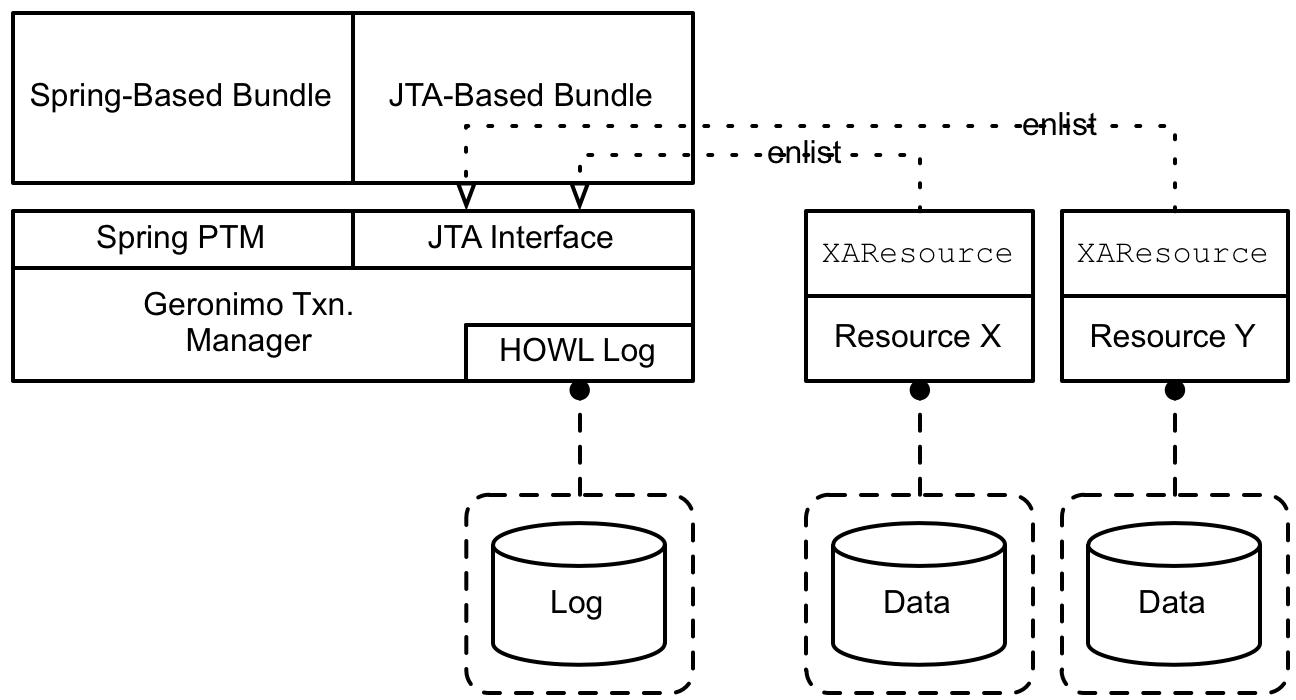 OSGi Transaction Architecture