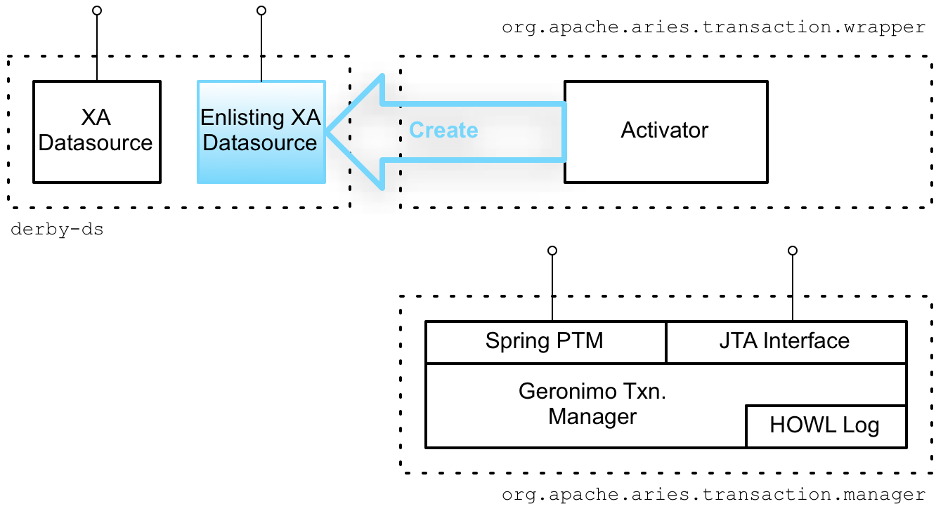 Creating the Auto-Enlisting XA Wrapper
