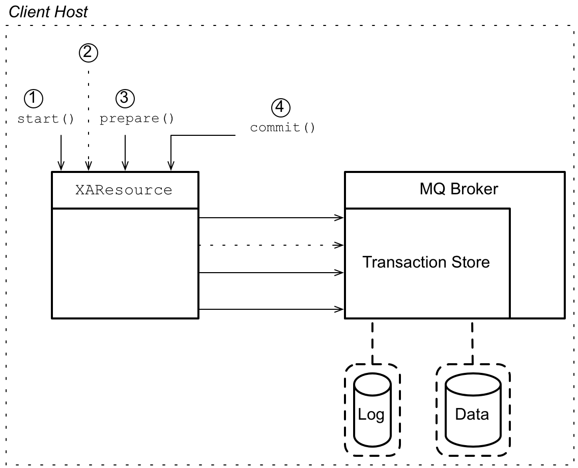 JMS XA Resource Connected to Embedded Broker