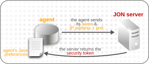 Agent Registration