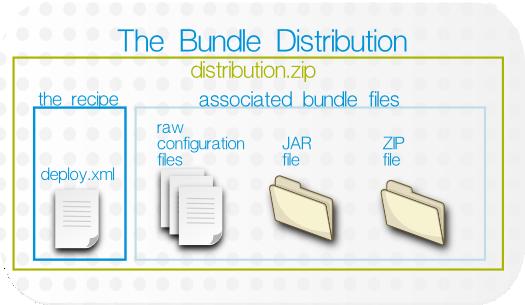 Bundle Layout