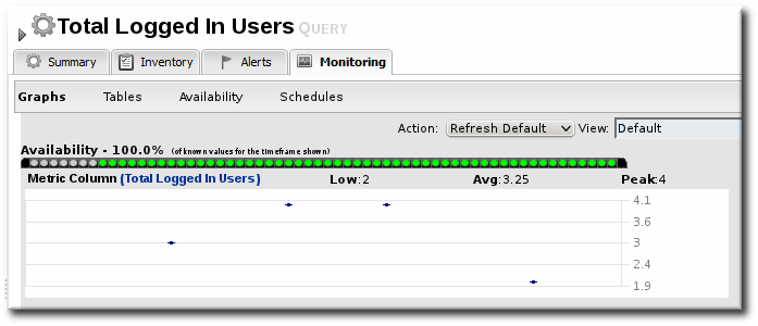 Query: Total Logged-in User Count