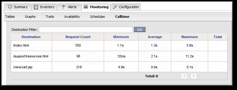 URL Metrics for a Web Server