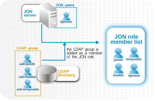 LDAP Groups, JBoss ON Roles, and Role Members