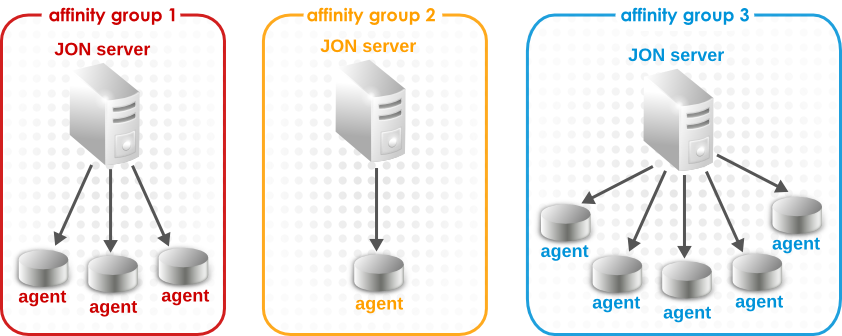 Affinity Preferences for Agent Load