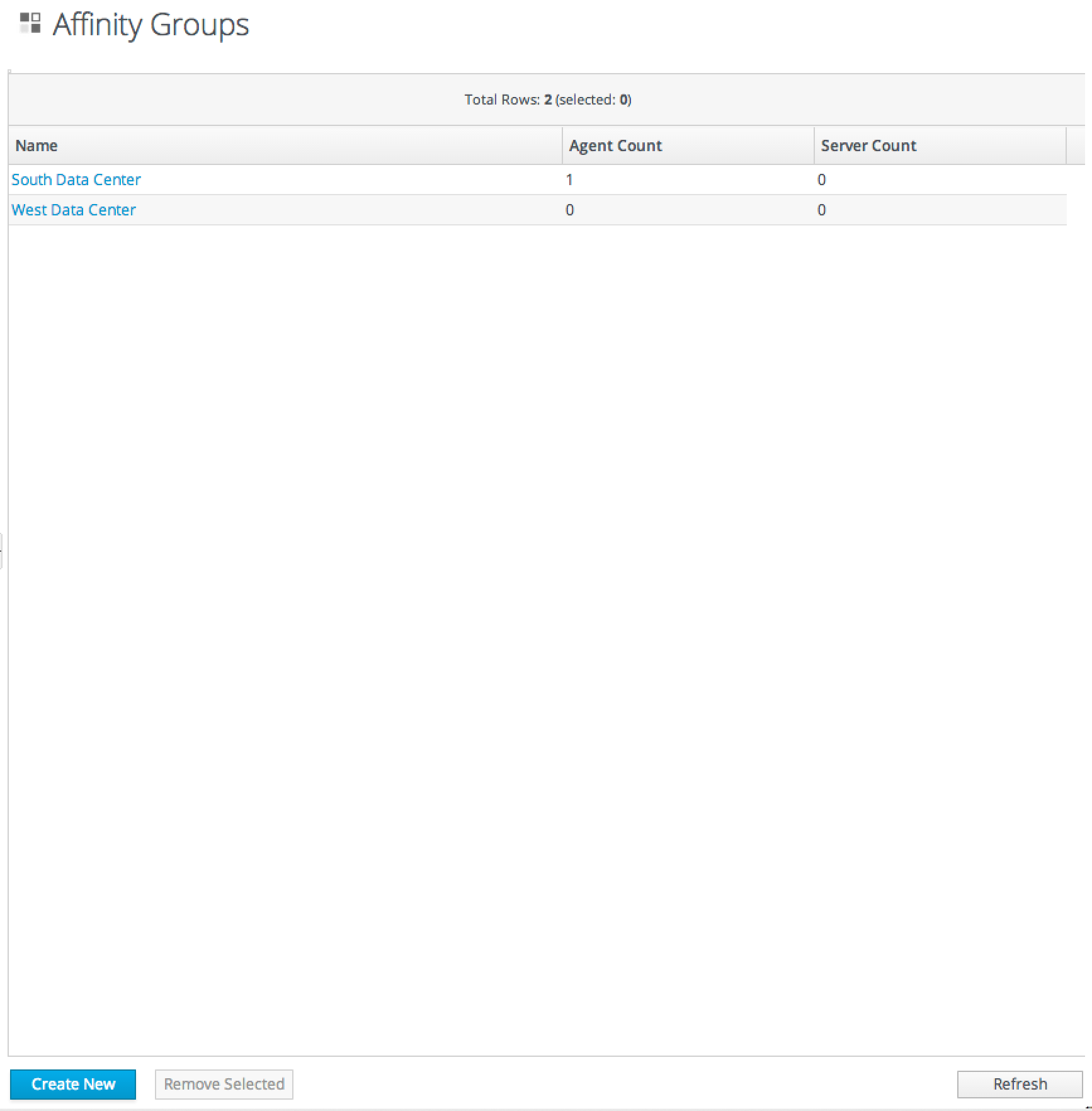 Listing Affinity Groups