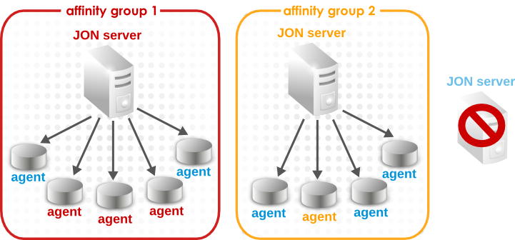 Failover with Affinity