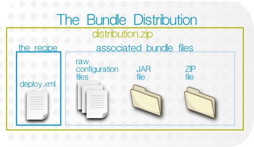 Bundle Layout
