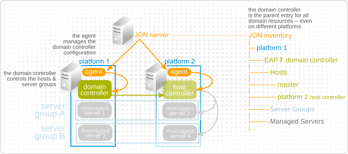 Domain Components in the JBoss ON Inventory