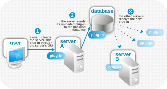 Server-Side Plug-in Propagation
