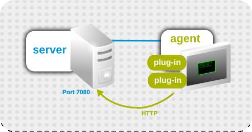 Basic Agent Plug-in Scenario