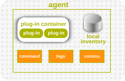 Agent Components, Together