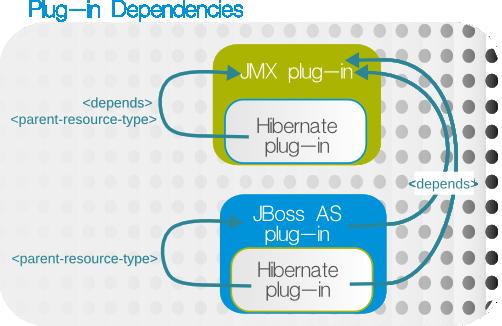 Hibernate, JMX, and JBoss AS Dependencies