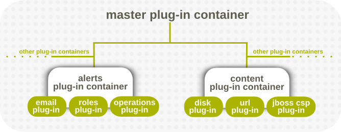 Server-Side Plug-in Containers