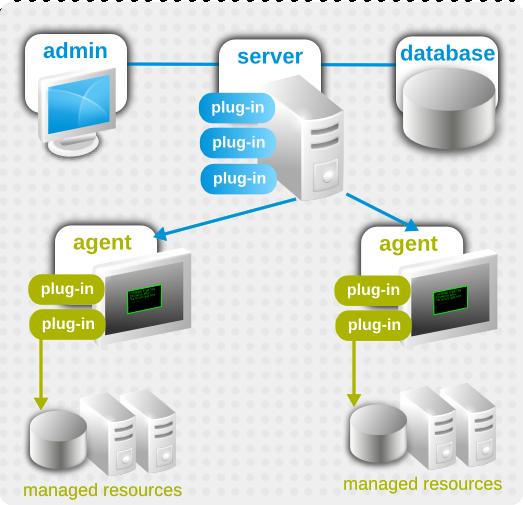 JBoss ON Architecture
