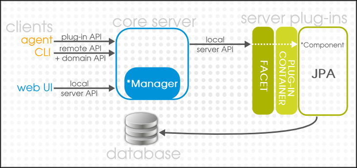 The Server Interfaces and Client Interactions