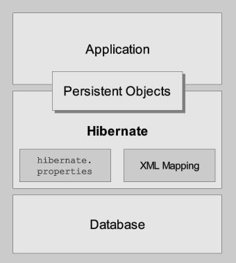 Hibernate Core Reference Guide - Red Hat Customer Portal