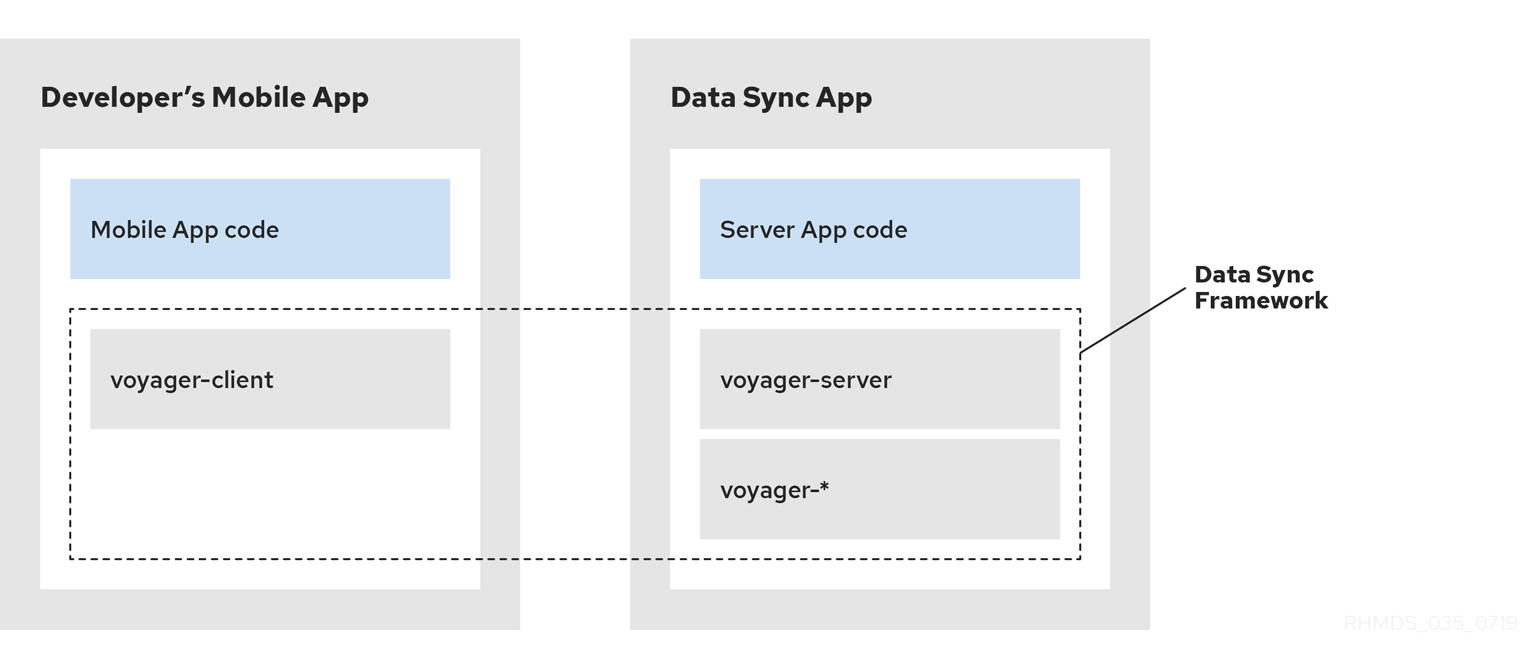 Data Sync Technical Overview