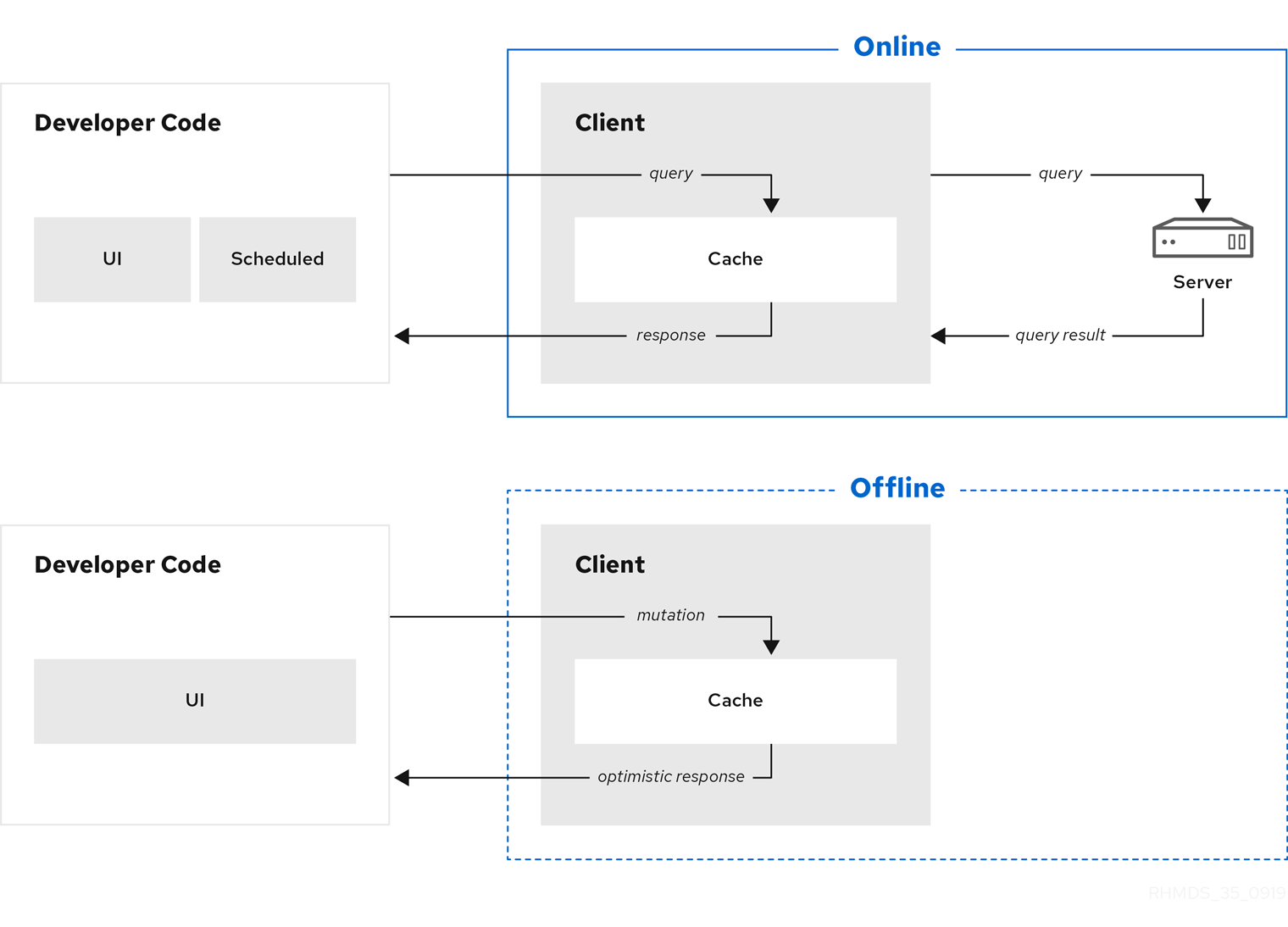 RHMDS Data Sync 35 0919 online offline