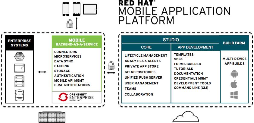 MBaaS deployment diagram