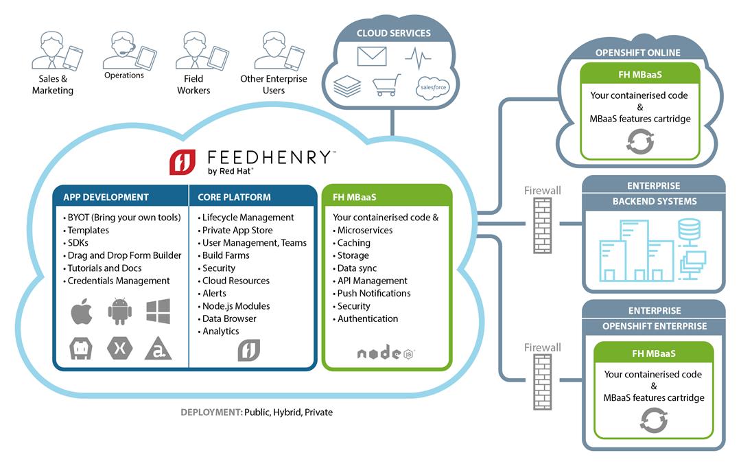 OpenShift Online Components