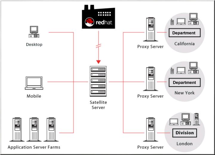Using RHN Satellite Server and RHN Proxy Server Together