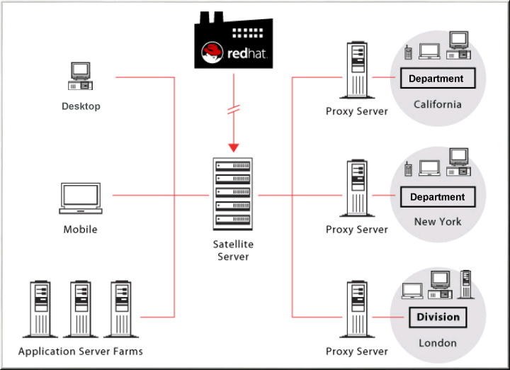 1 4  how it works red hat network satellite 5 4