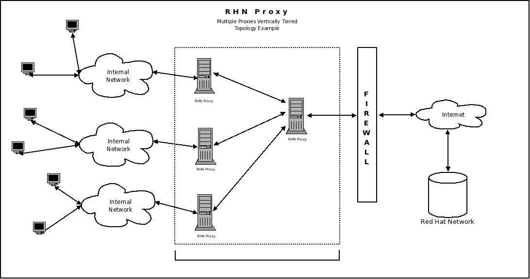 33 multiple proxy vertically tiered topology red hat customer multiple proxy vertically tiered topology stopboris Images