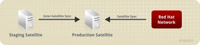 Syncing from Red Hat Network Hosted and a Satellite Staging Server