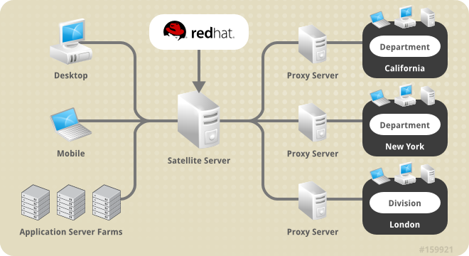 Satellite と Red Hat Network Proxy サーバーを併用する