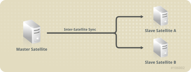 スレーブ Satellite はマスター Satellite とまったく同様に維持されている