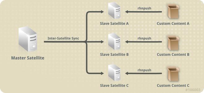 マスターサーバーと独自のカスタムコンテンツを持つスレーブサーバー群